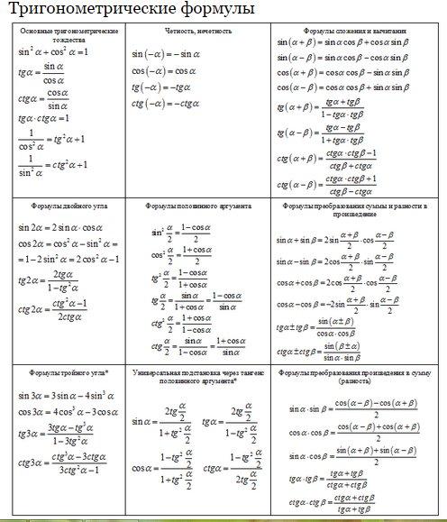 Все формулы связанные с синусом